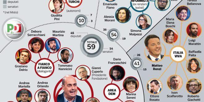 I partiti italiani e i suoi capi senza leadership
